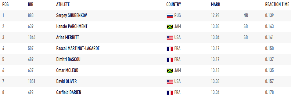 Screenshot www.iaaf.org 2015 08 28 19 28 29